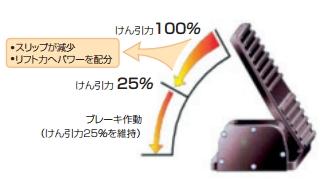 電子制御5段階変速機能