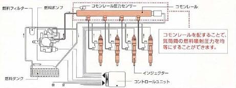コモンレール式電子制御燃料噴射システム