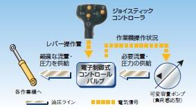 電子制御油圧システム