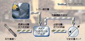 油圧制御システム