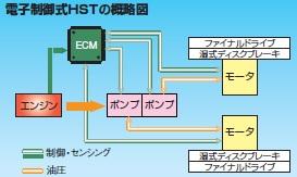 電子制御式HST