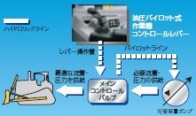 ロードセンシングハイドロリックシステム