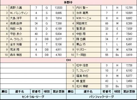 絵日記5・29オールスター4