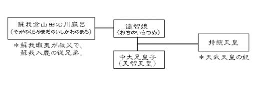 系図001