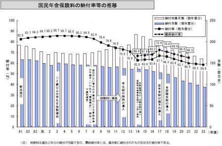 国民年金納付率推移