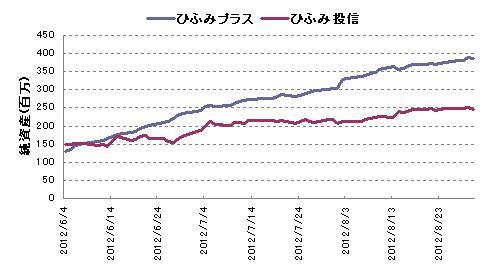 ひふみ投信の純資産の伸び方比較