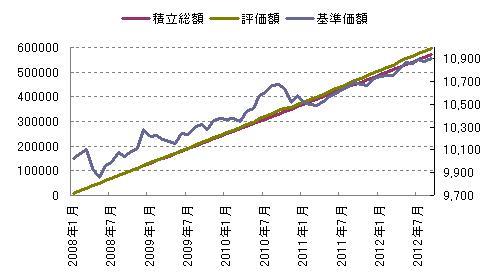 国内債券の積立評価額