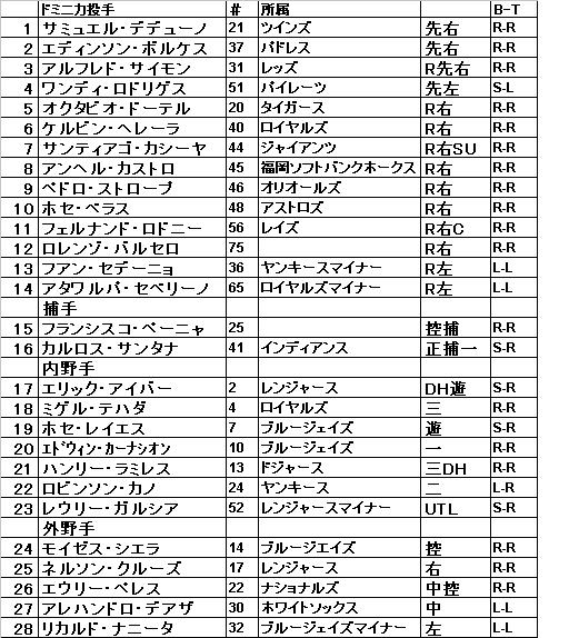 ドミニカ選手名簿