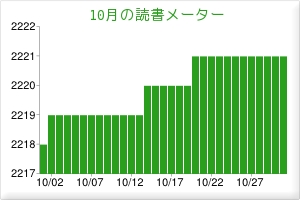 201310読書メーター