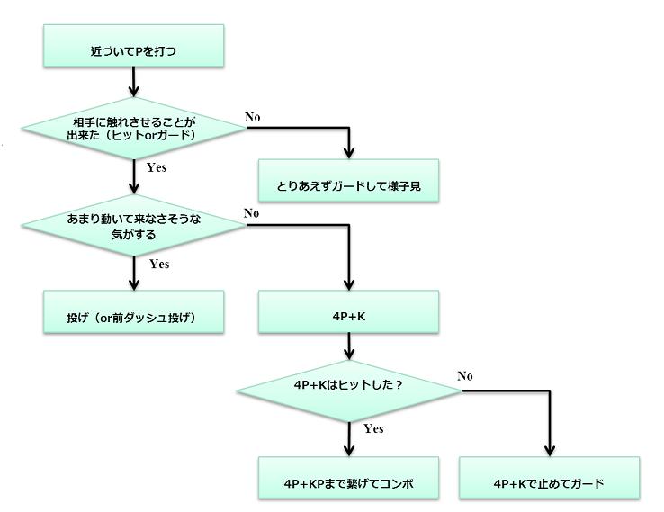 taka-arashi-flow-2.png
