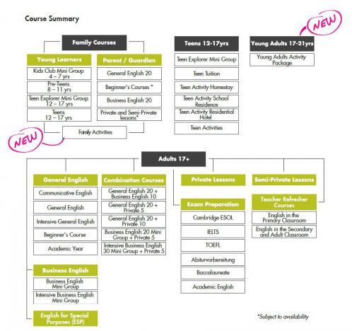 GVM Course Summary