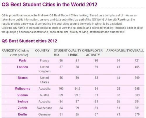 QS best student city 21012