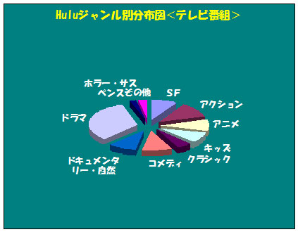 Huluジャンル別一覧グラフ<テレビ番組>