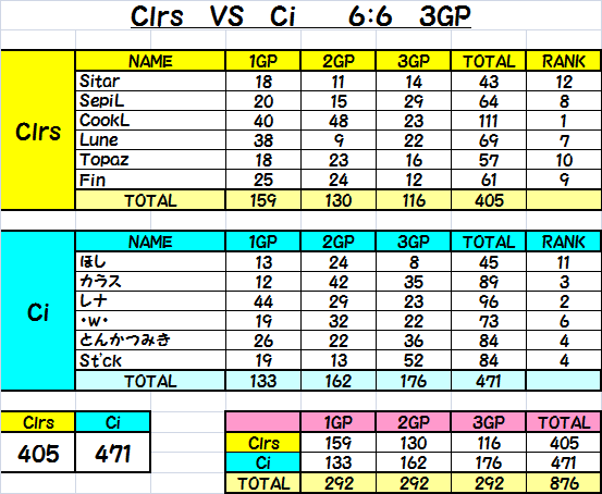 Clrs vs Ci