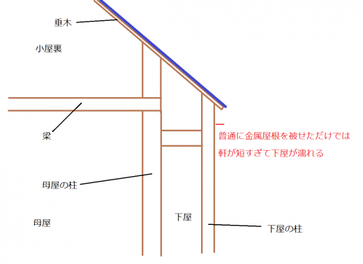 板金屋根の矩計図