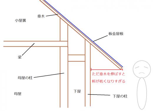 板金屋根(垂木を伸ばした場合)の矩計図