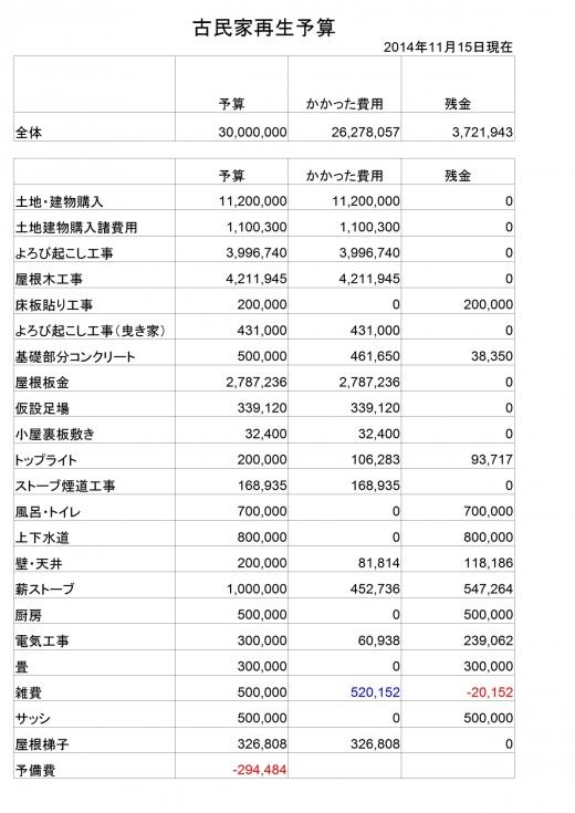 予算20141115
