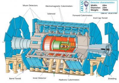 大型粒子検出器「ATLAS」