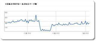 1日あたりのクロールされたページ数2013年1月7日