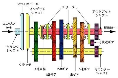 FR用5速MTの一般的な内部構造図