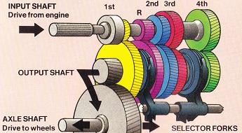 前輪駆動車(FF)用4速MTの一般的な内部構造図