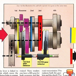 FF3速における駆動力伝達経路