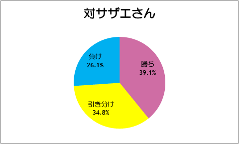【スマイルプリキュア!】第26話:対サザエさん