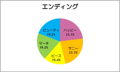 【スマイルプリキュア!】第26話:エンディング