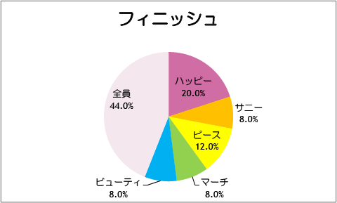 【スマイルプリキュア!】第26話:フィニッシュ