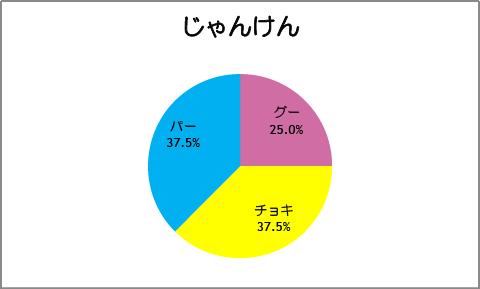 【スマイルプリキュア!】第26話:じゃんけん