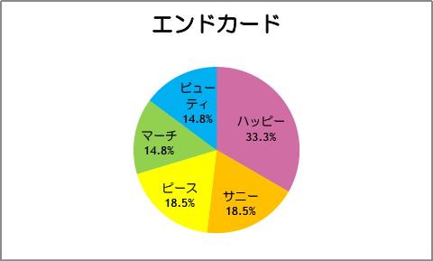 【スマイルプリキュア!】第27話:エンドカード