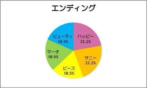 【スマイルプリキュア!】第27話:エンディング