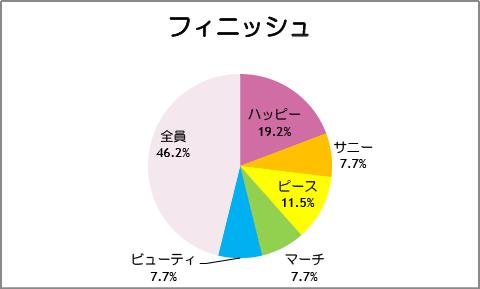 【スマイルプリキュア!】第27話:フィニッシュ