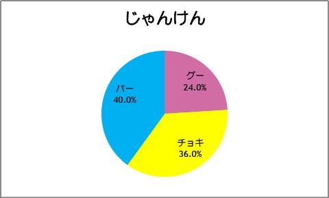 【スマイルプリキュア!】第27話:じゃんけん