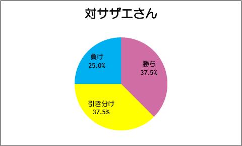 【スマイルプリキュア!】第27話:対サザエさん