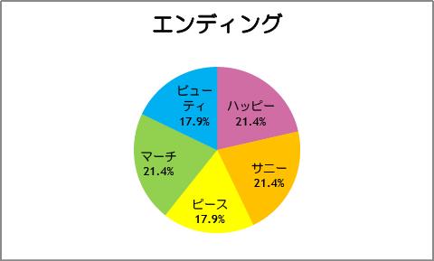 【スマイルプリキュア!】第28話:エンディング