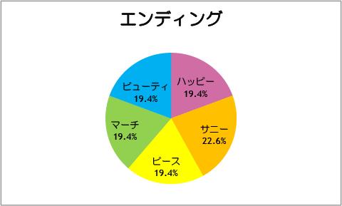 【スマイルプリキュア!】第31話:エンディング