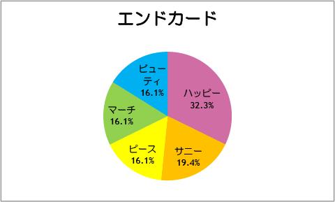 【スマイルプリキュア!】第31話:エンドカード