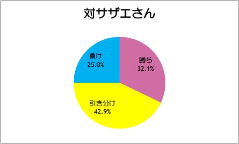 【スマイルプリキュア!】第31話:対サザエさん