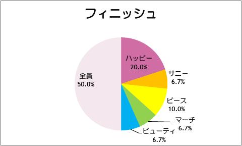 【スマイルプリキュア!】第31話:フィニッシュ