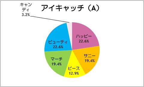 【スマイルプリキュア!】第31話:アイキャッチ(A)