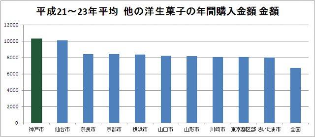 総務省の家計調査品目別データ