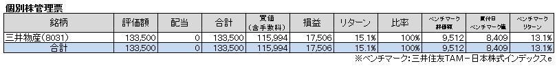 個別株管理票(2013年1月)