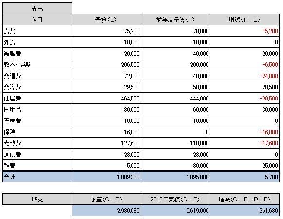 2014予算②