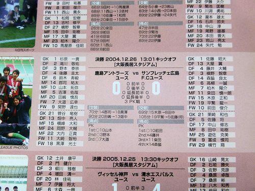 Jユースカップ(5)
