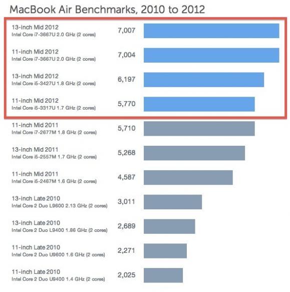 macbook-air-2012-geekbench.jpg