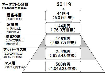2011年富裕層