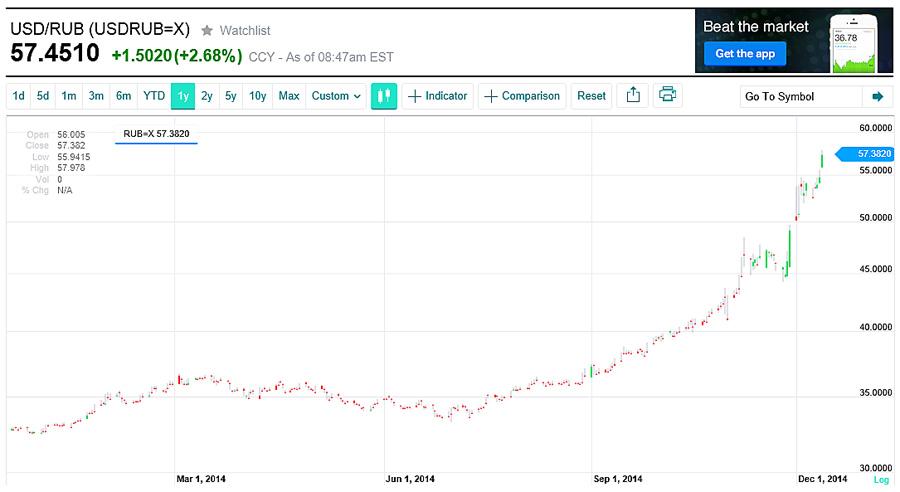 ルーブル ドル為替