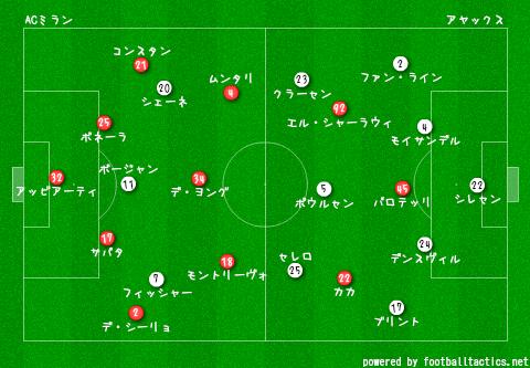 CL_2013-14_AC_Milan_vs_Ajax_pre.png