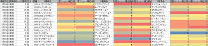 脚質傾向_新潟_芝_2000m_20110424~20110529